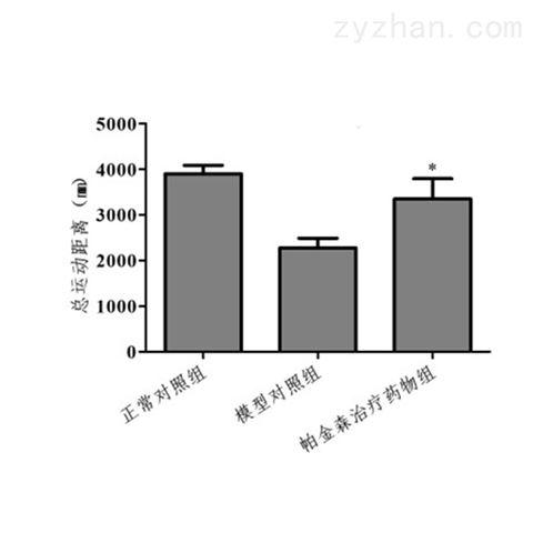 利用斑马鱼模型评价帕金森病防治作用