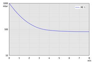 ME 1 - 50 Hz下的抽气曲线(10升容积)