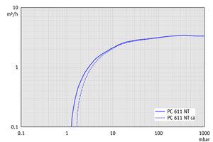 PC 611 NT - 50 Hz下的抽速曲线