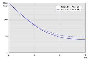 MZ 2C NT +AK+EK - 50 Hz下的抽气曲线(10升容积)