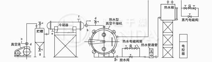 热水自动稳控循环、溶剂回收真空干燥系统图
