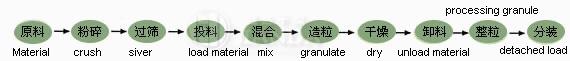 FL型沸腾制粒干燥机材料工艺程序
